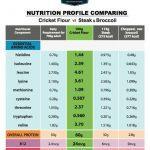 Cricket-Nutrition