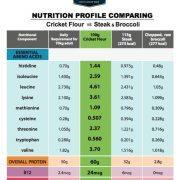 Cricket Nutrition